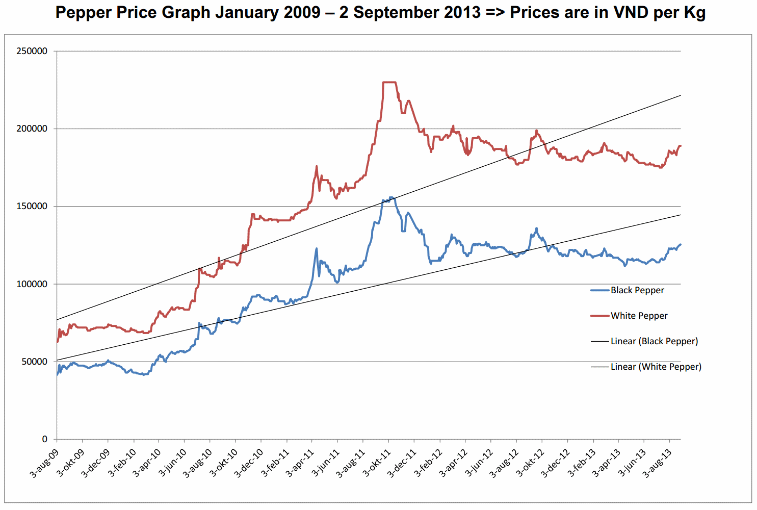 pepper_price_chart